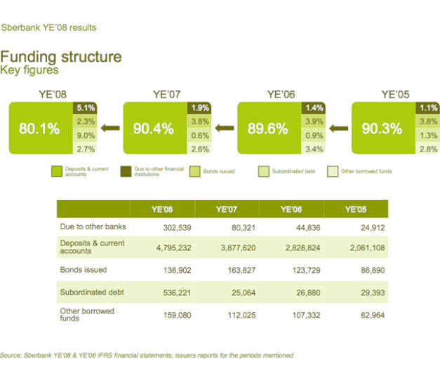 sber4-funding-structure