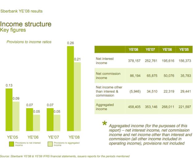 sber5-income-structure