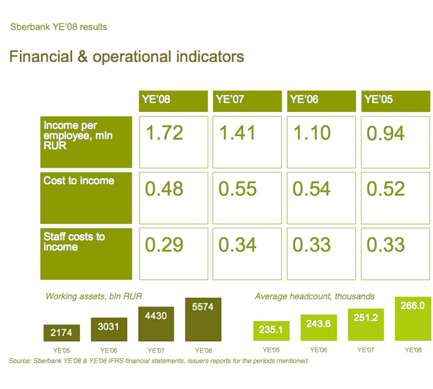 sber6-financials-indicators