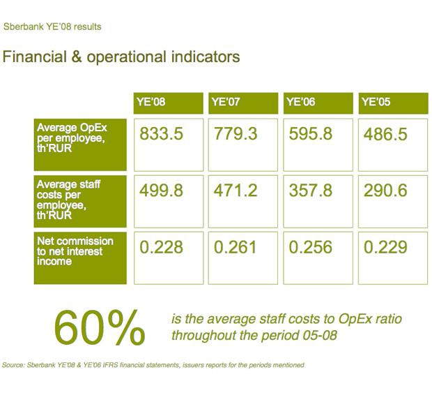 sber7-financial-indicators2