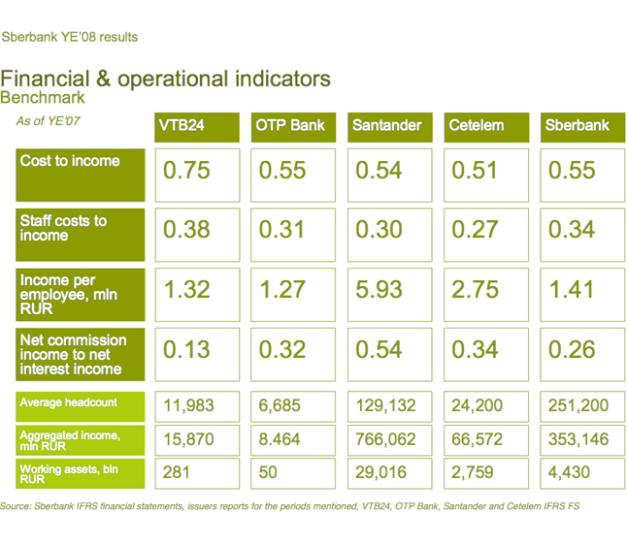 sber9-financial-indicators3