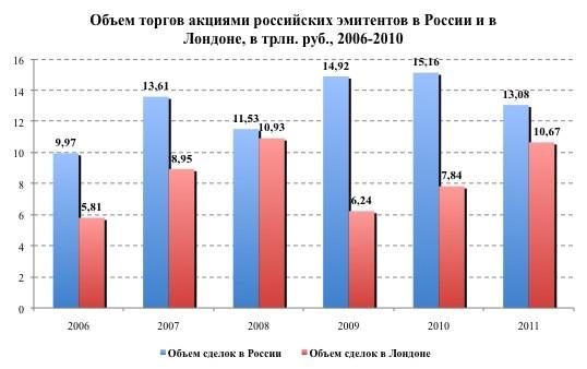 Лондон vs Москва: соотношение объёмов торгов акциями российских эмитентов
