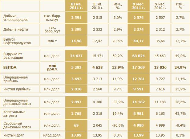 Роснефть (ММВБ: ROSN): отчетность за lll квартал 2011