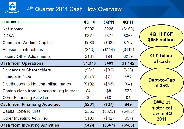 garnet inc s free cash flow 2011