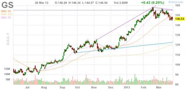 Акции Goldman Sachs Group, Inc. (NYSE:GS)