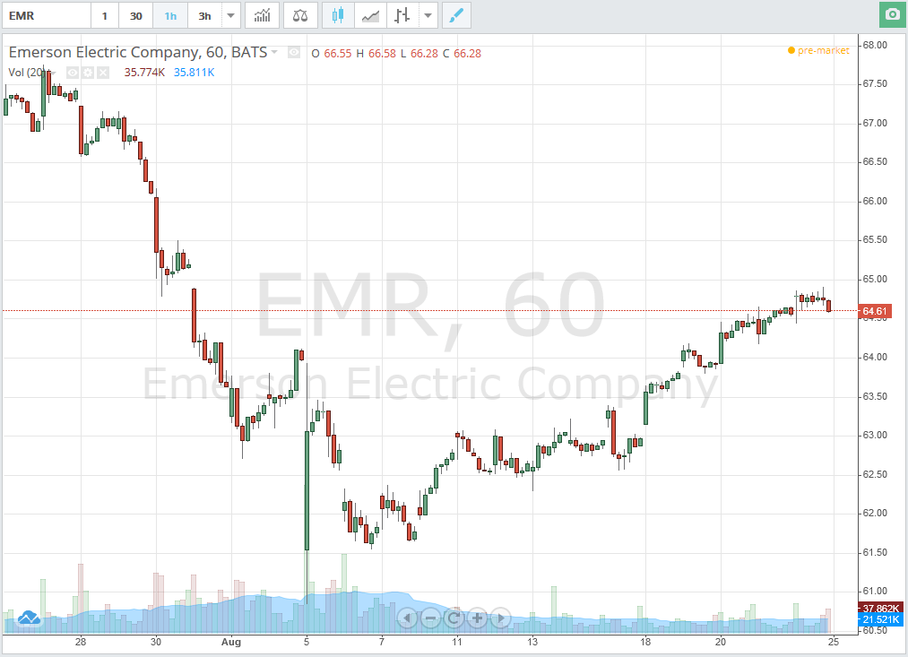Акции Emerson Electric Co. (NYSE:EMR)