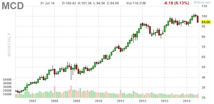 Акции McDonald`s (NYSE: MCD)