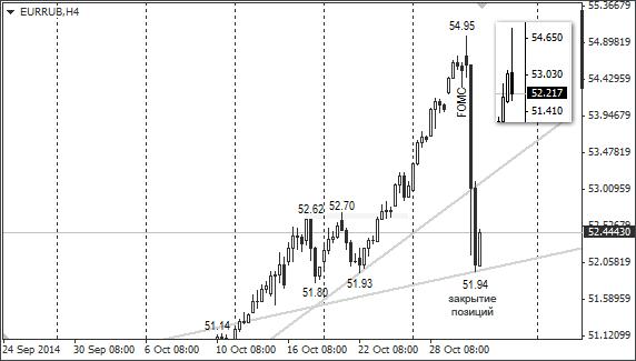 Курс: Евро / Российский рубль