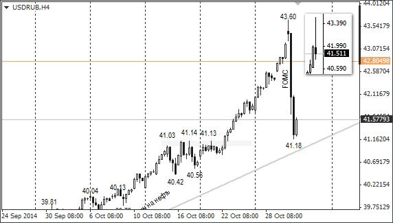 Курс: Доллар США / Российский рубль