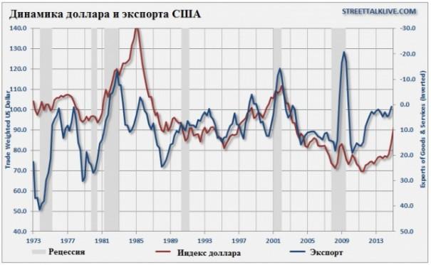 Экономику США ждут три неприятных сюрприза