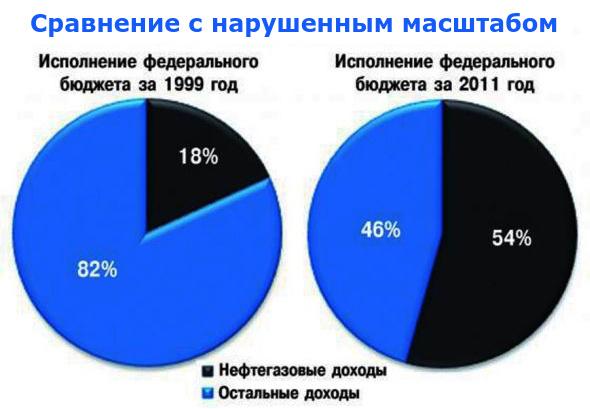 Доля_нефтегазовых_доходов_в_бюджете_России_-_1999_и_2011_годы