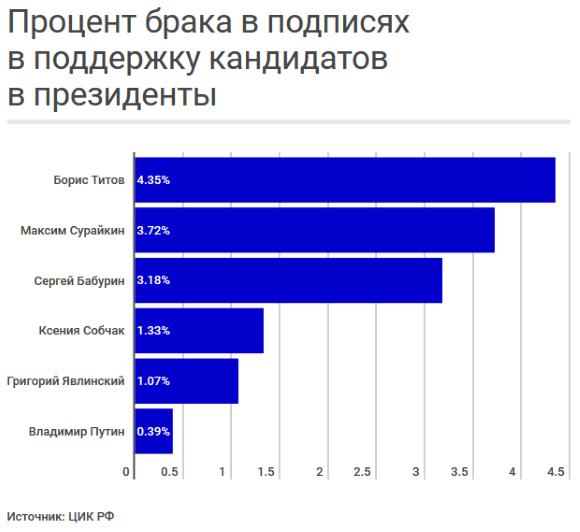 Процент брака в подписях. Источник: ЦИК