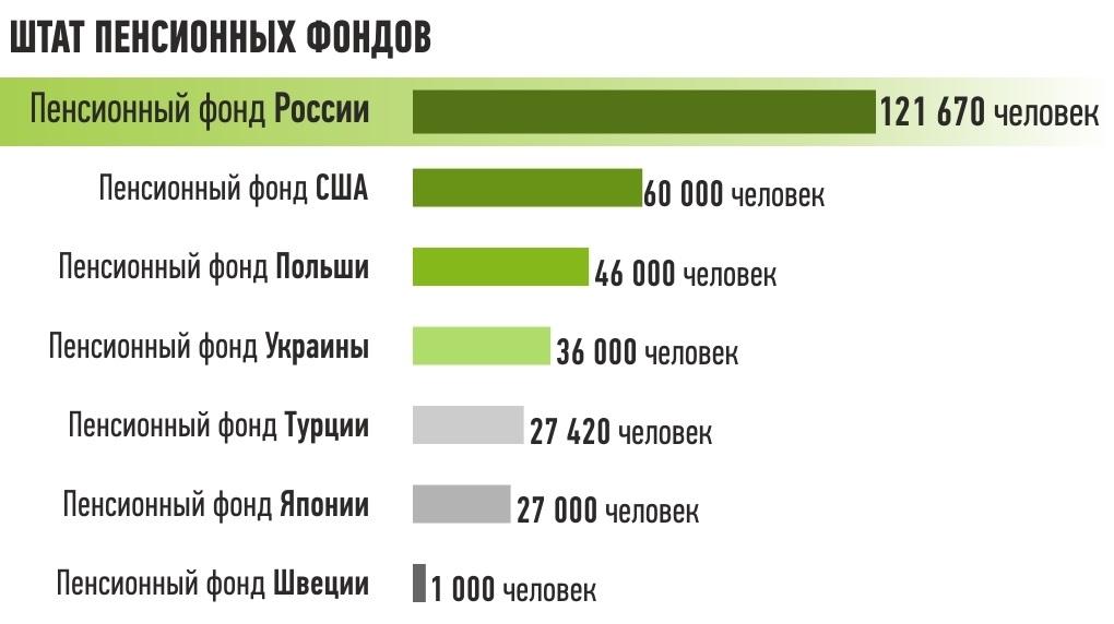 ПФР - самый большой и самый неэффективный пенсионный фонд мира