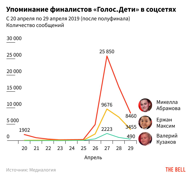 Взломать «Голос»: пять версий и цена вопроса — максимум 8 млн рублей