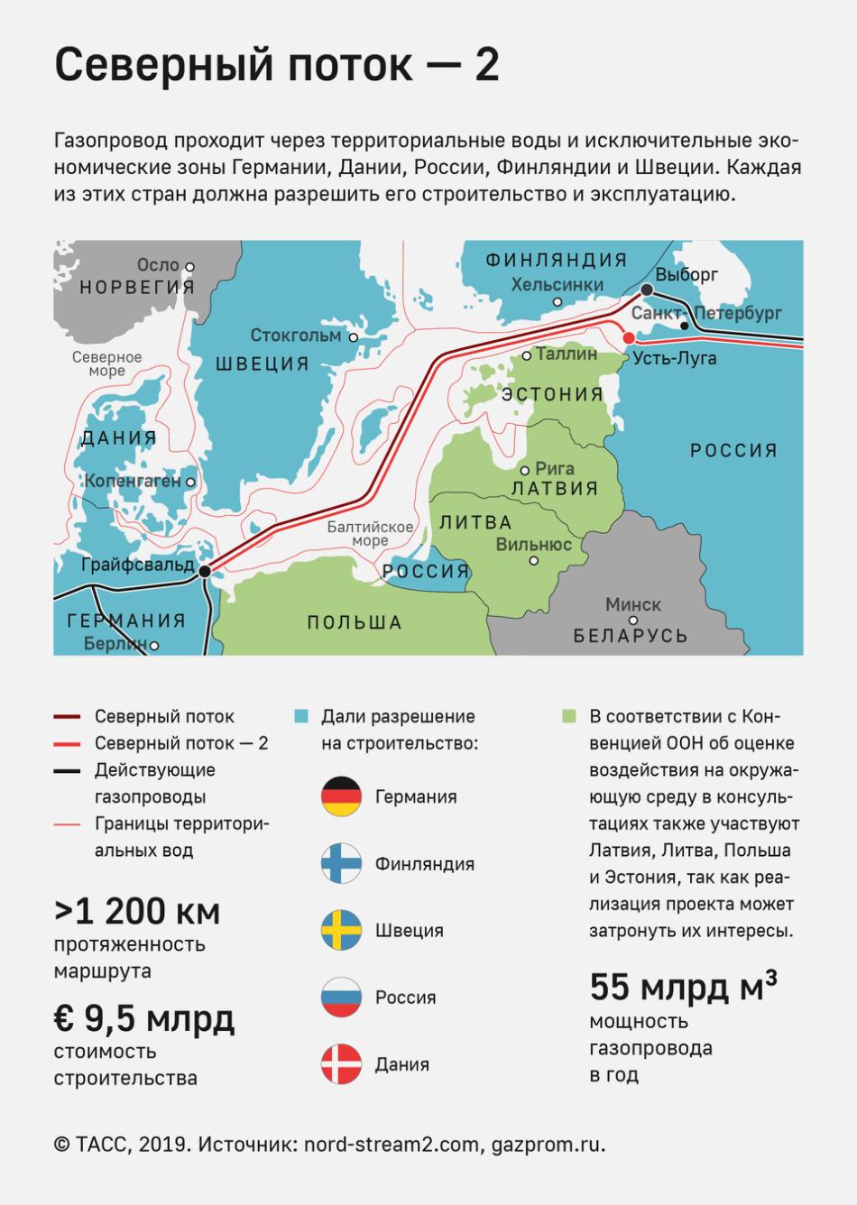 Украина перестанет быть основным транзитером российского газа