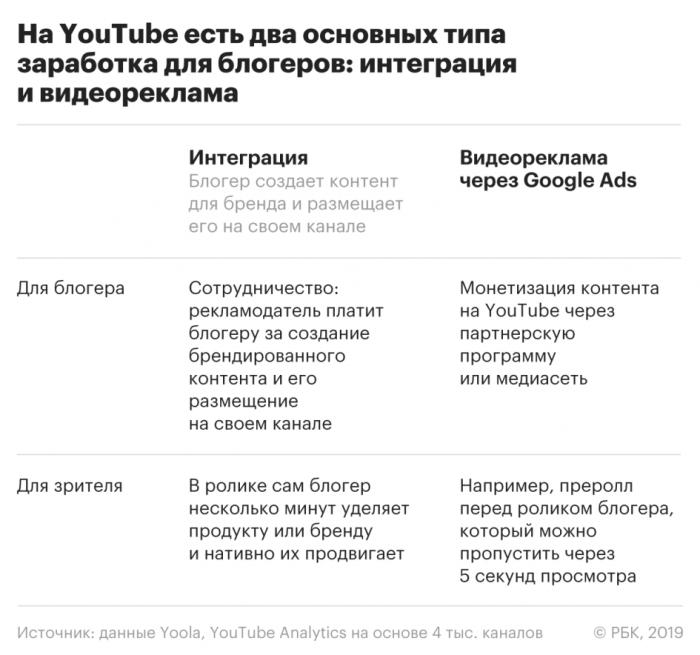 Реклама на YouTube: как блогеры зарабатывают на видео