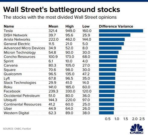20 самых спорных акций
