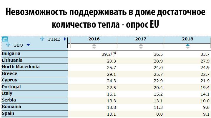 Опрос Евросоюза: тепло ли вам, девицы? Братушки и тигры замерзают