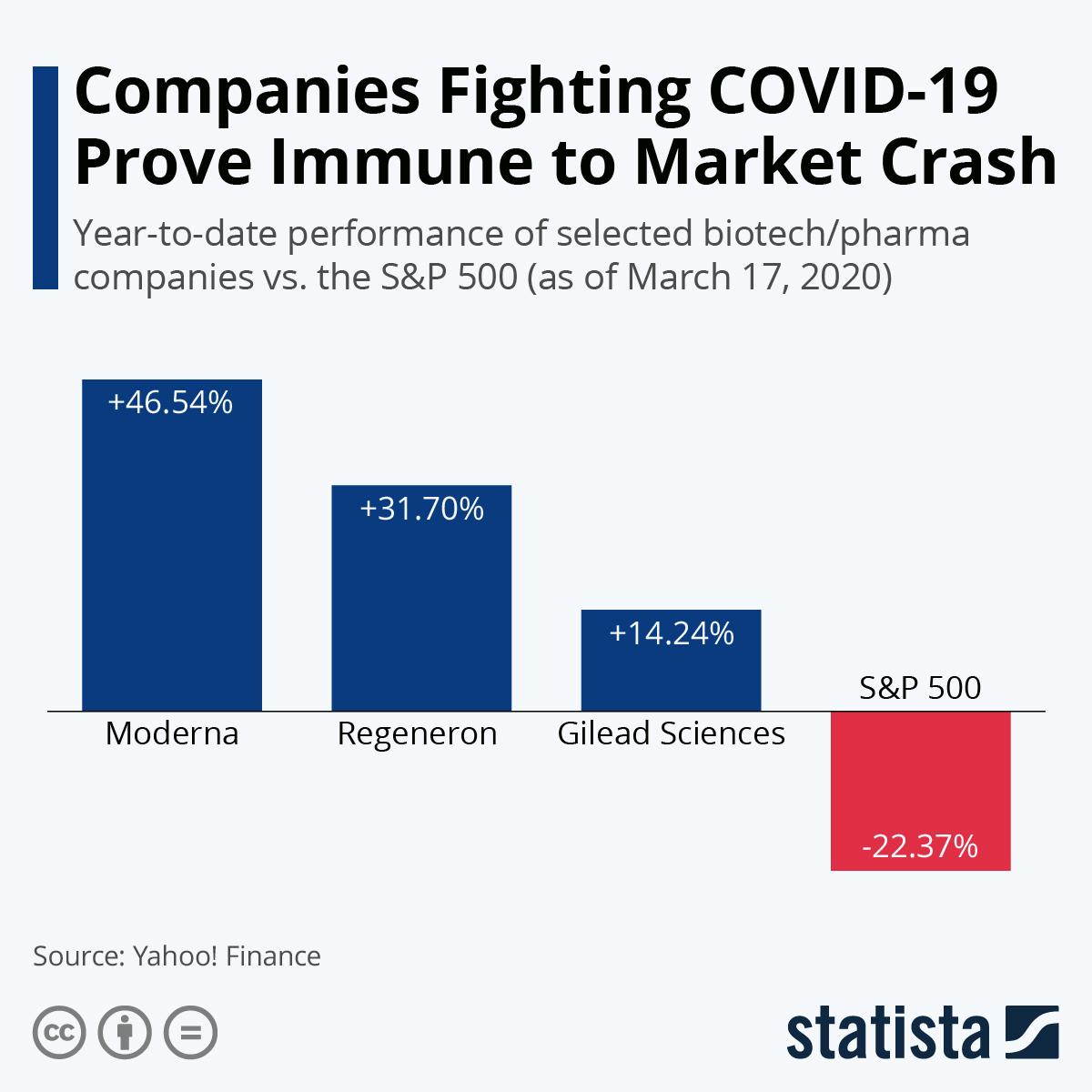 Акции биотехнологических компаний США