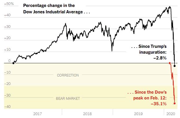 Закат эпохи Трампа на фондовом рынке США