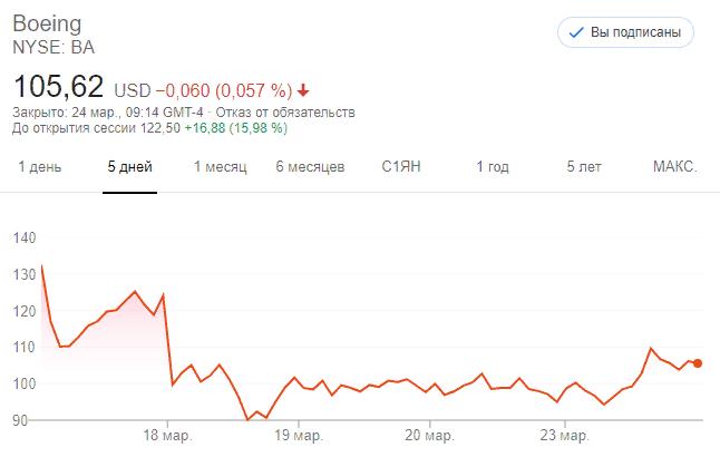 Акции Boeing (NYSE:BA)