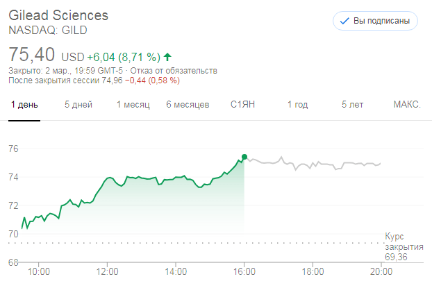 Акции Gilead Sciences (NASDAQ: GILD)