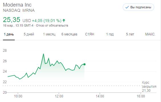 Акции Moderna Inc (NASDAQ: MRNA) растут на 20% на торгах в США