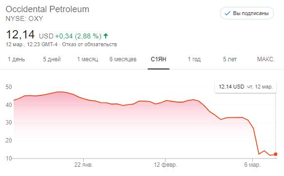 Акции Occidental Petroleum (NYSE: OXY)