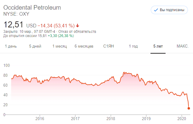 Occidental Petroleum NYSE: OXY