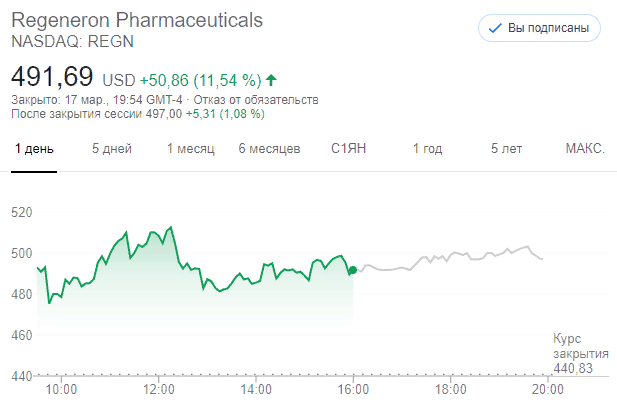 Акции Regeneron Pharmaceuticals (NASDAQ:REGN)
