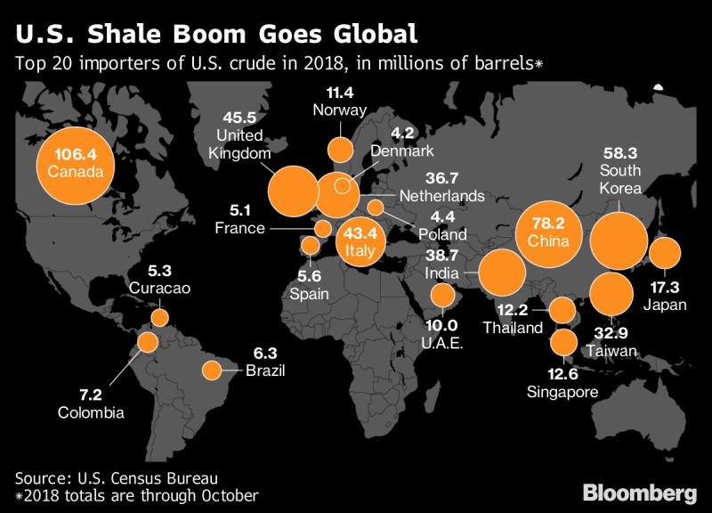US Shale Boom