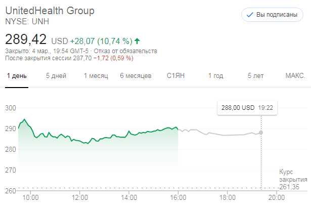 United Health Group (NYSE:UNH)