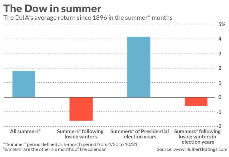 Летние периоды доходности индекса Dow Jones