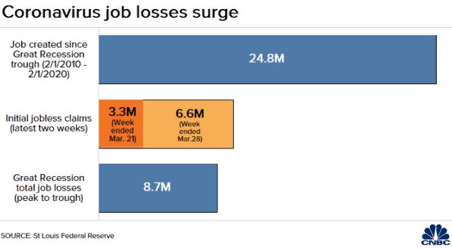 Рабочие места в США