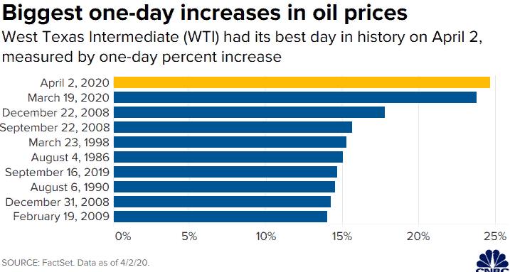 Нефть растет на рекордные значения
