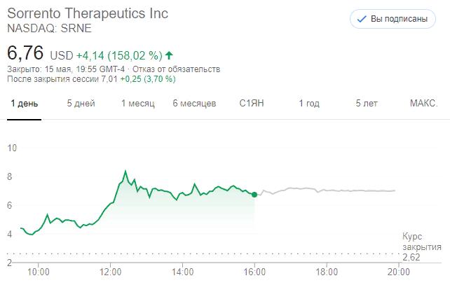 Sorrento Therapeutics Inc. (NASDAQ: SRNE)