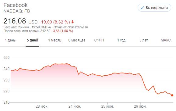 Марк Цукерберг попал в «игнор». Акции Facebook рухнули на 8%