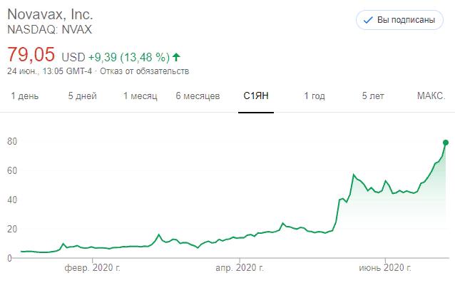 Dow Jones боится второй волны. Нефть не пускают выше $40. Биотехнологи продолжают неприличный рост