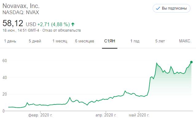Почему акции Novavax (NVAX) выросли более чем на 1200%