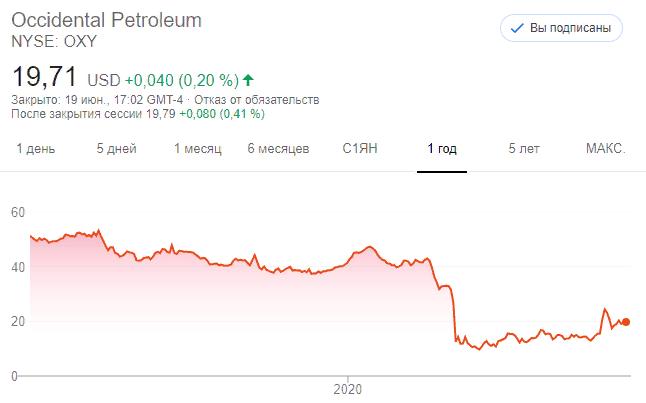 Акции Occidental Petroleum