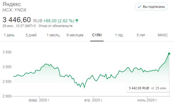 Акции Яндекса (YNDX)
