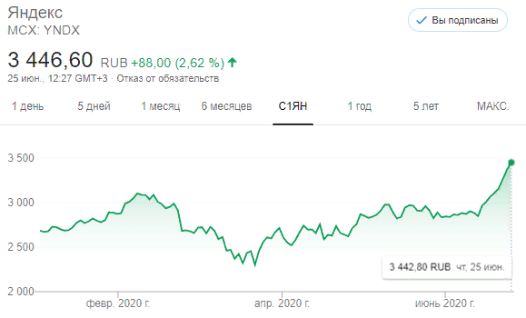 Яндекс выпустит акций на $1 млрд. Роман Абрамович покупает
