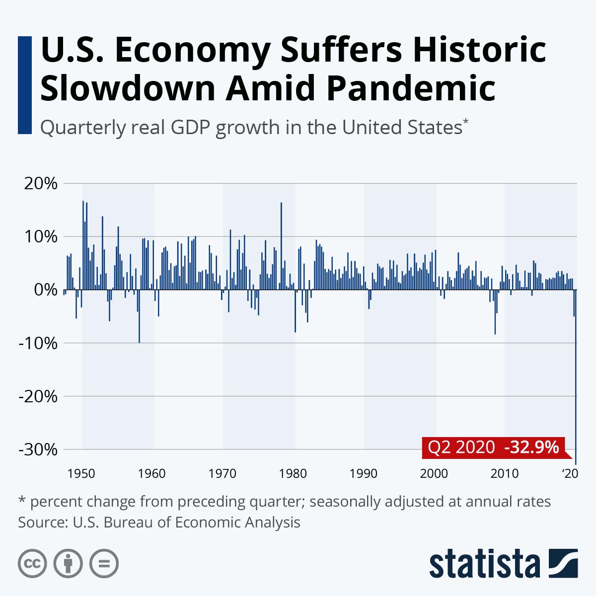 Dow Jones переваривает падение ВВП на 32,9% и возможный перенос выборов президента США