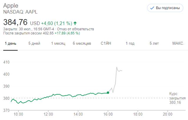 Акции Apple (AAPL)