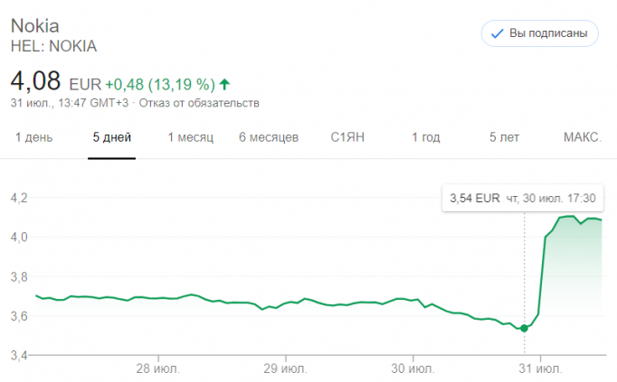 Новый генеральный директор спасает Nokia (NOK)
