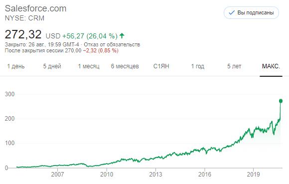 Акции Salesforce.com (CRM)