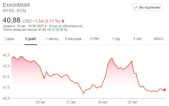 Акции ExxonMobil (XOM)