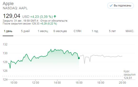 Акции Apple (AAPL) выросли после разделения акций на 3,39%