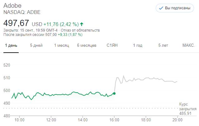 Акции Adobe (ADBE)
