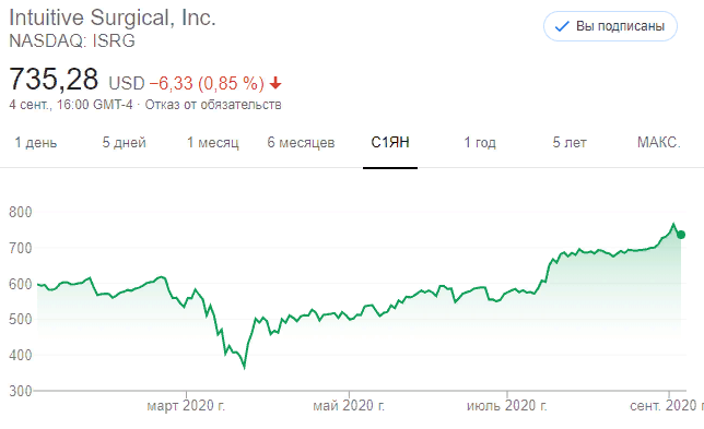 Акции Intuitive Surgical (ISRG)